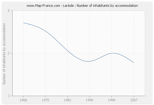 Laréole : Number of inhabitants by accommodation