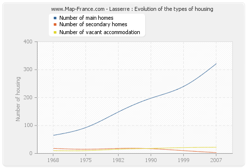 Lasserre : Evolution of the types of housing