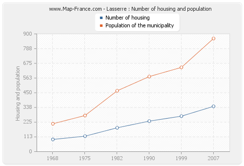 Lasserre : Number of housing and population