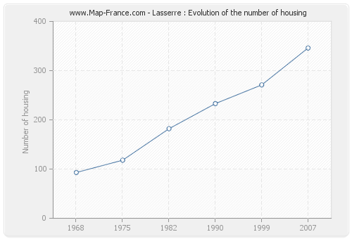 Lasserre : Evolution of the number of housing