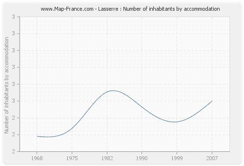 Lasserre : Number of inhabitants by accommodation