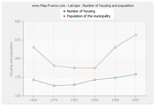 Latrape : Number of housing and population