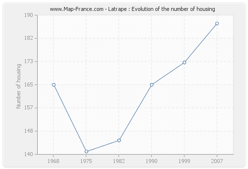 Latrape : Evolution of the number of housing
