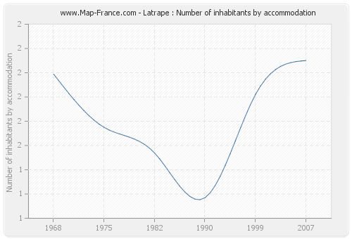 Latrape : Number of inhabitants by accommodation