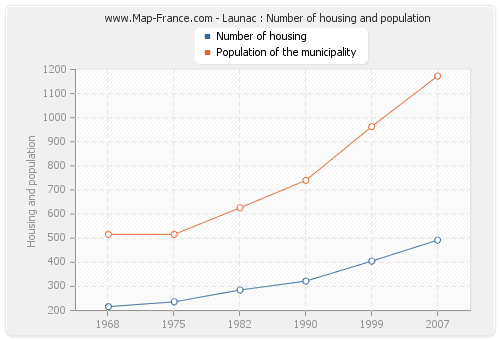 Launac : Number of housing and population