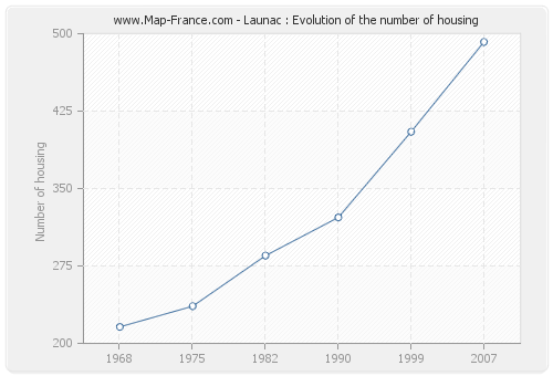 Launac : Evolution of the number of housing