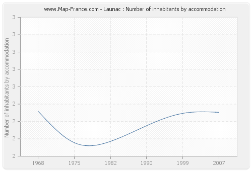 Launac : Number of inhabitants by accommodation
