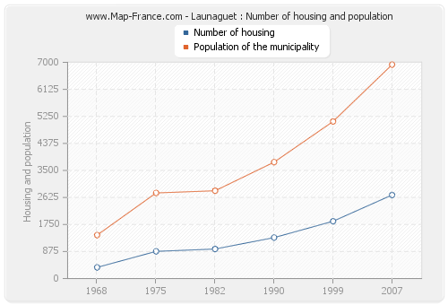Launaguet : Number of housing and population