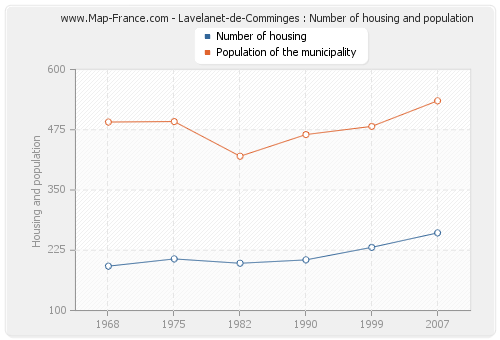 Lavelanet-de-Comminges : Number of housing and population
