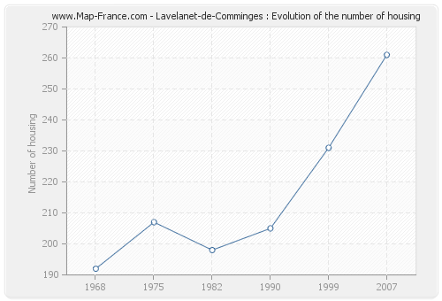 Lavelanet-de-Comminges : Evolution of the number of housing