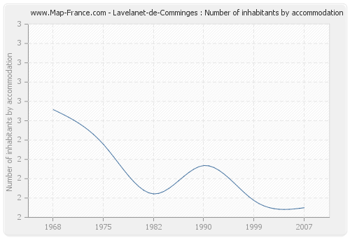 Lavelanet-de-Comminges : Number of inhabitants by accommodation