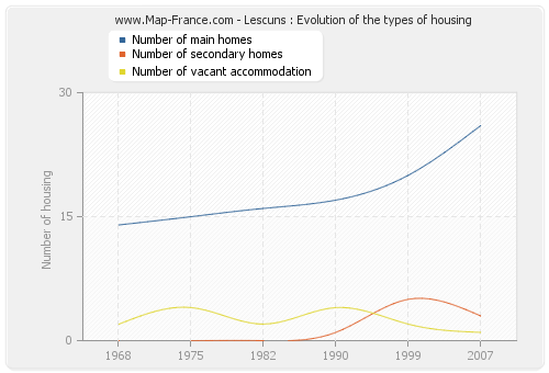 Lescuns : Evolution of the types of housing