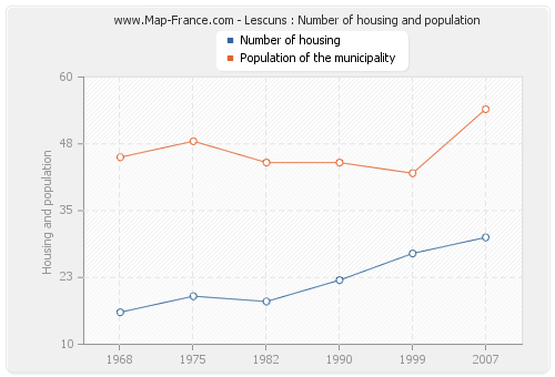 Lescuns : Number of housing and population