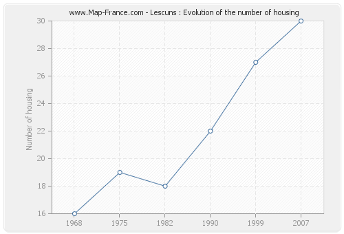 Lescuns : Evolution of the number of housing