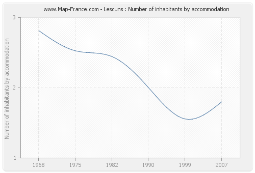 Lescuns : Number of inhabitants by accommodation