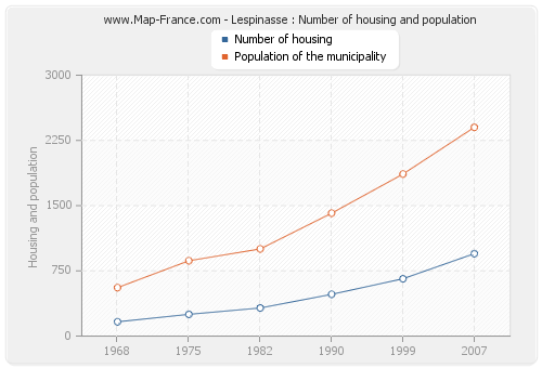 Lespinasse : Number of housing and population