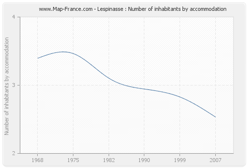 Lespinasse : Number of inhabitants by accommodation