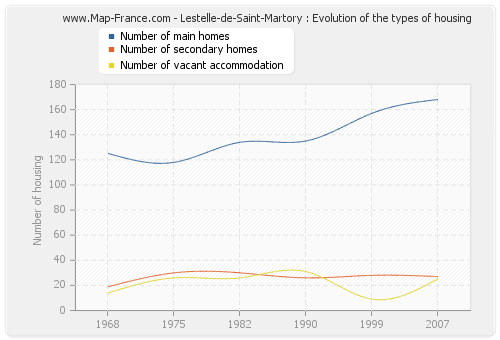Lestelle-de-Saint-Martory : Evolution of the types of housing