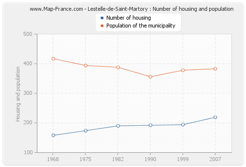Lestelle-de-Saint-Martory : Number of housing and population