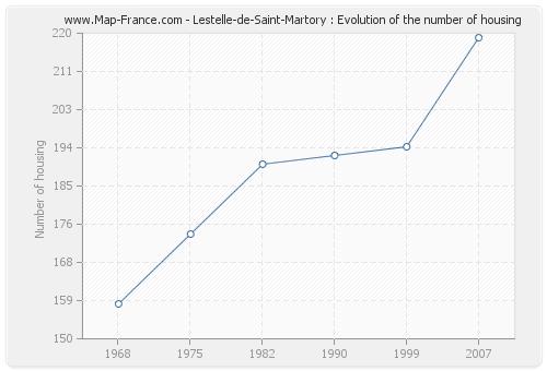 Lestelle-de-Saint-Martory : Evolution of the number of housing