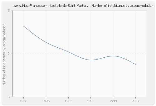 Lestelle-de-Saint-Martory : Number of inhabitants by accommodation