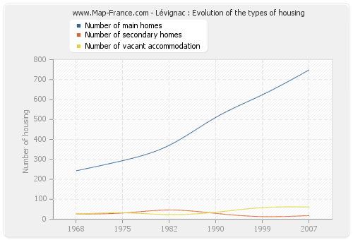 Lévignac : Evolution of the types of housing