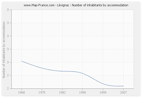 Lévignac : Number of inhabitants by accommodation