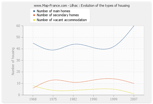 Lilhac : Evolution of the types of housing