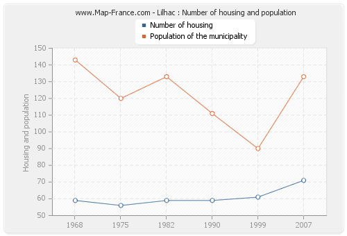 Lilhac : Number of housing and population