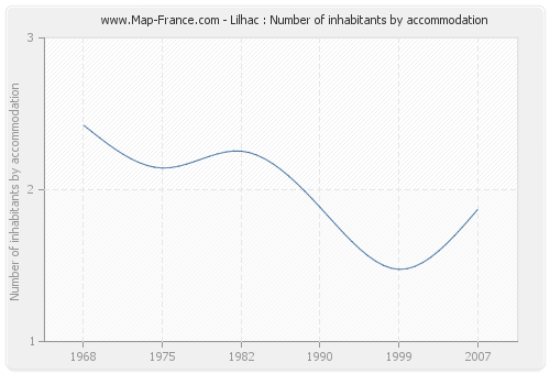 Lilhac : Number of inhabitants by accommodation