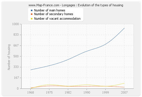 Longages : Evolution of the types of housing