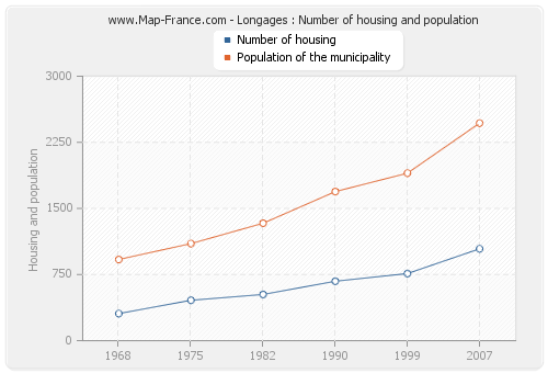 Longages : Number of housing and population