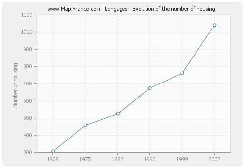 Longages : Evolution of the number of housing