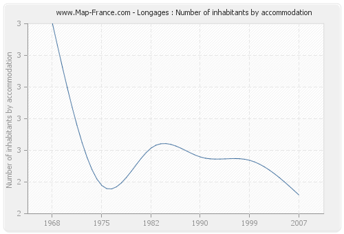 Longages : Number of inhabitants by accommodation