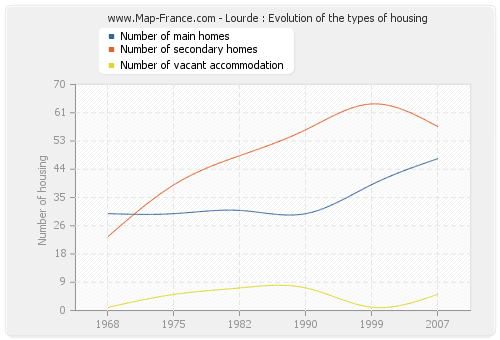 Lourde : Evolution of the types of housing