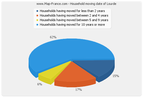 Household moving date of Lourde