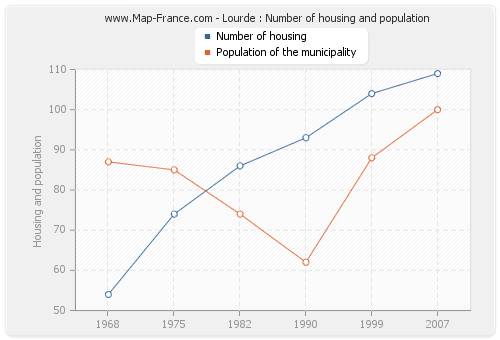 Lourde : Number of housing and population