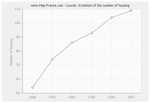 Lourde : Evolution of the number of housing