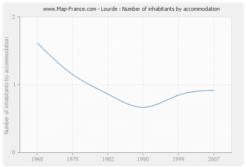 Lourde : Number of inhabitants by accommodation