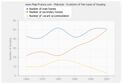 Malvezie : Evolution of the types of housing