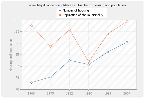 Malvezie : Number of housing and population