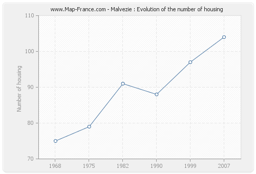 Malvezie : Evolution of the number of housing