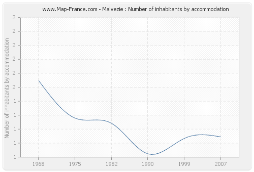 Malvezie : Number of inhabitants by accommodation