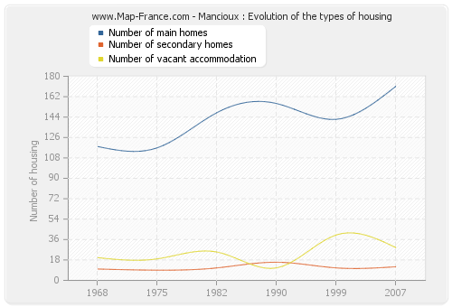 Mancioux : Evolution of the types of housing