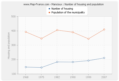 Mancioux : Number of housing and population