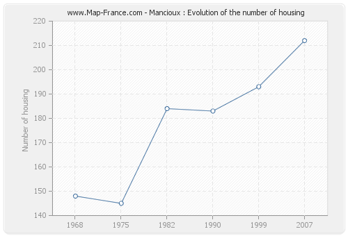 Mancioux : Evolution of the number of housing