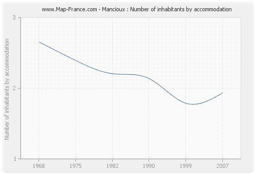 Mancioux : Number of inhabitants by accommodation