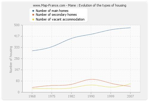 Mane : Evolution of the types of housing