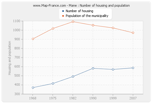 Mane : Number of housing and population
