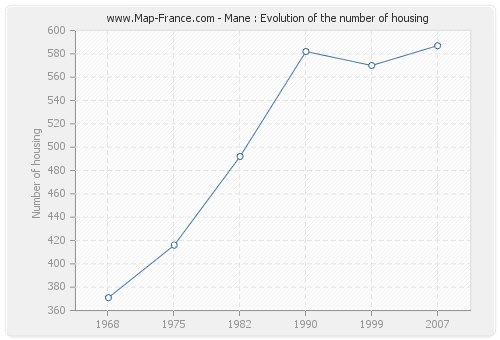 Mane : Evolution of the number of housing